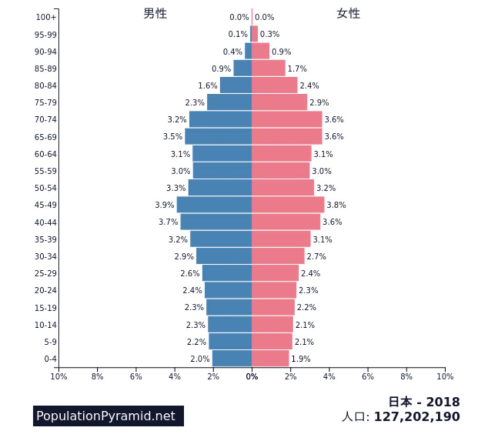 2020 アメリカ の 人口